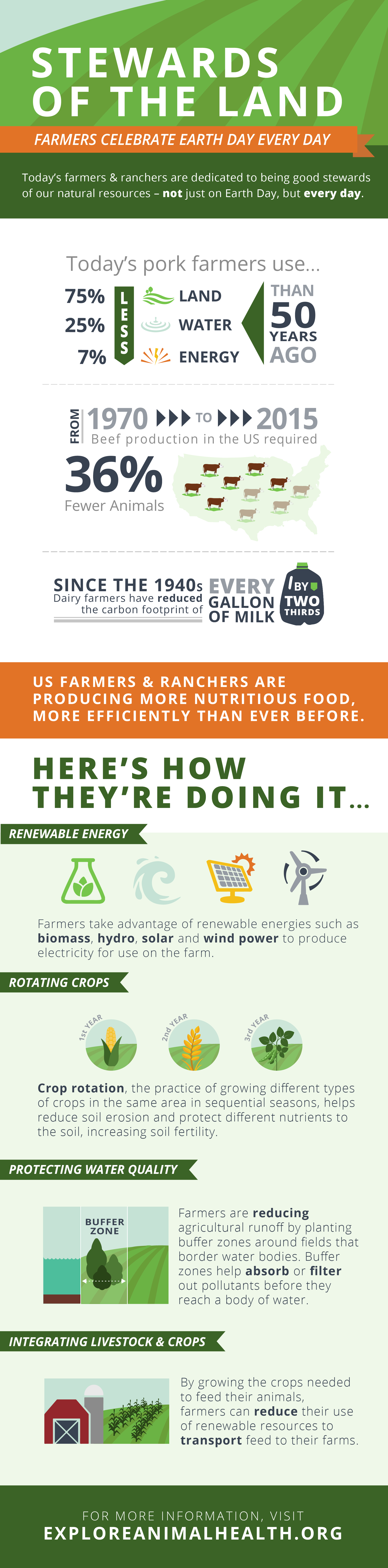 Earth-Day-Farming-Sustainability-Infographic